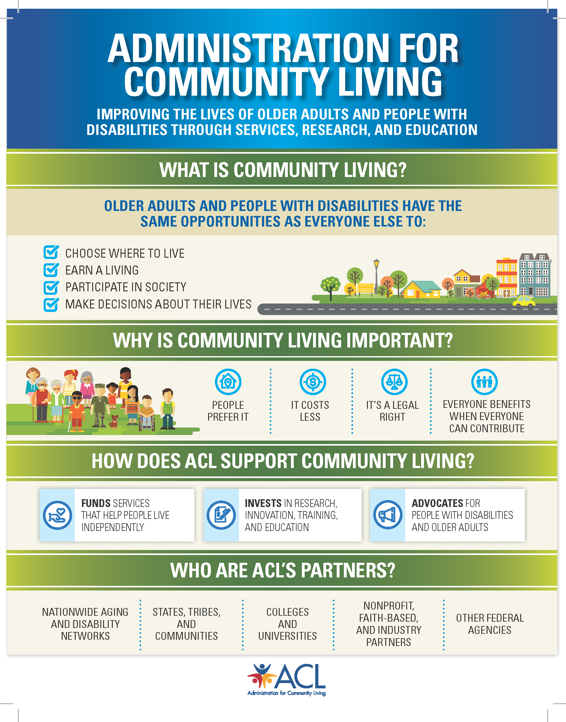 ACL Community Living Poster - Text written out below