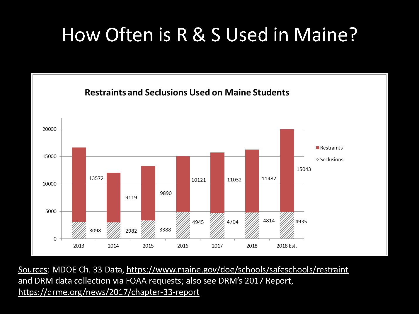 How often is R and S used in Maine - a graph detailing the continued use of restraint and seclusion in Maine from 2013 to 2018