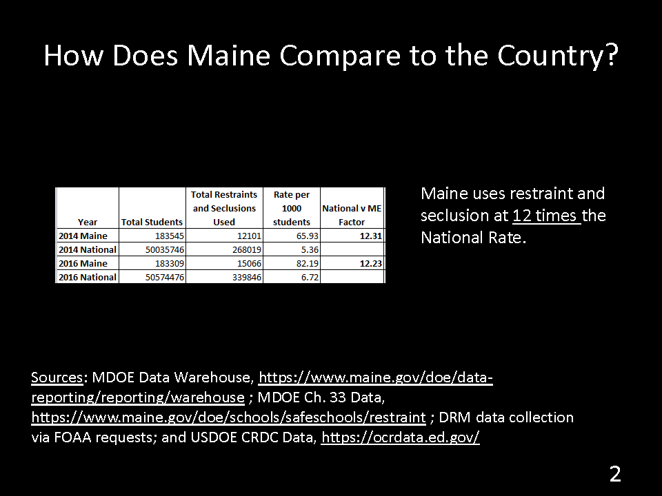 How does Maine compare with the rest of the country? - a graph that shows that Maine uses restraint and seclusion at 12 times the national rate
